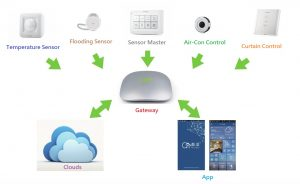 orion-smart-home-2B ENG